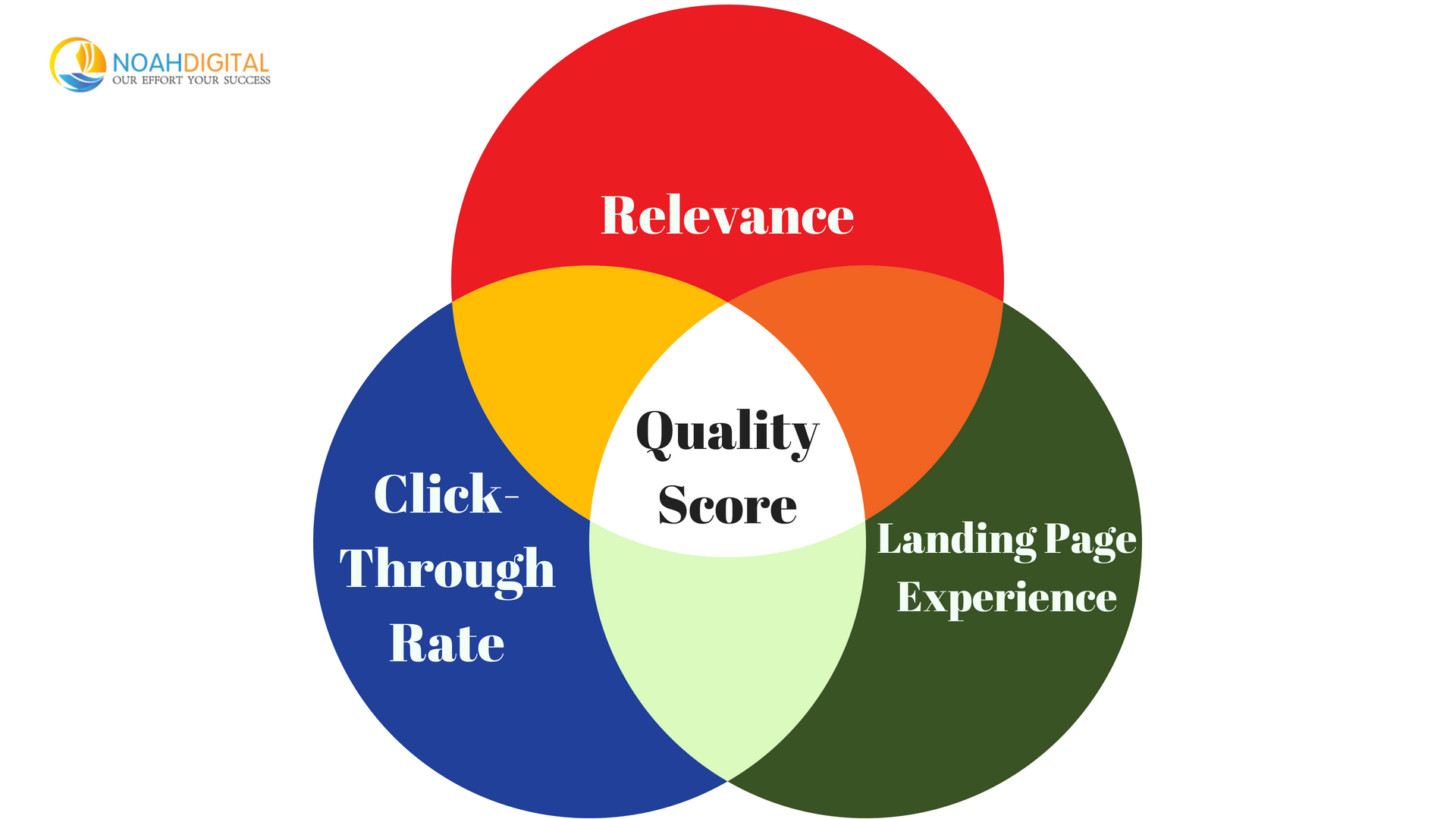fundamental principles you MUST know for Google Ads quality score