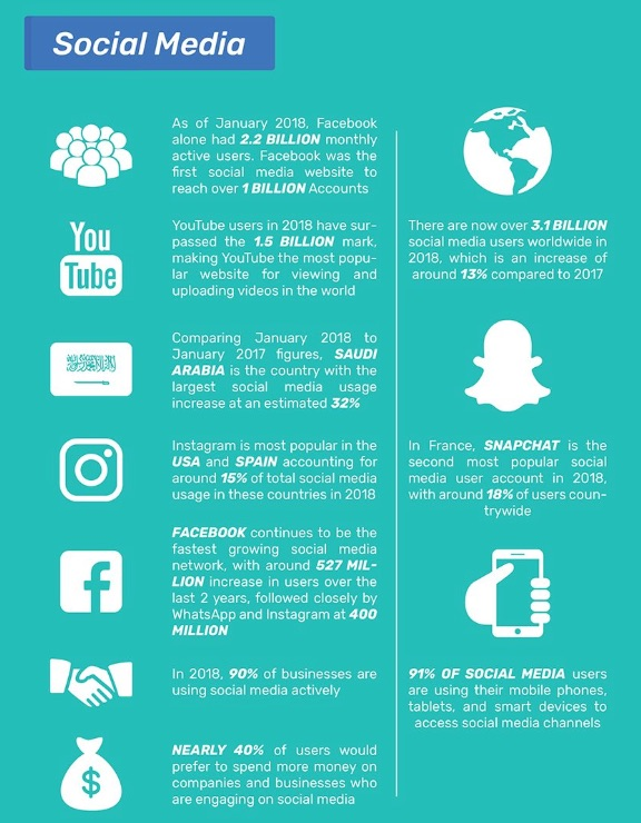 What is digital marketing social media